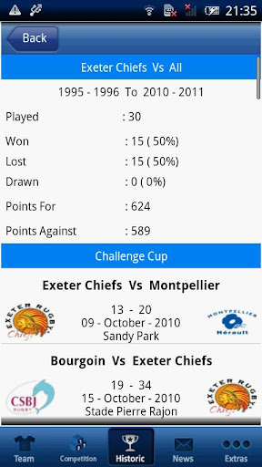 Exeter Chiefs 2011 12