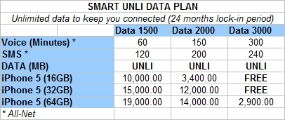 iphone 5 smart unli data plan