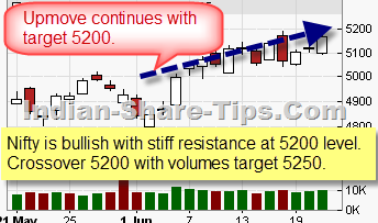Stock Market Tips for Intraday for Indian Stock Market : 22 June