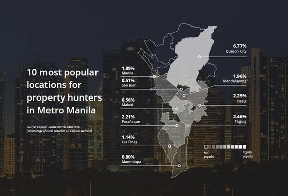 Popular Property Locations in Metro Manila