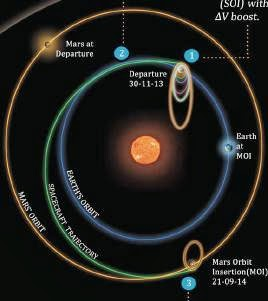 Official planned trajectory of Mangalyaan, from earth till its capture by Mars