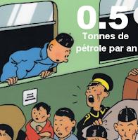 Energie et développement - Consommation d'énergie en 1930 Tintin