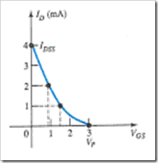 MCQs in Field Effect Transistor Devices Fig. 03