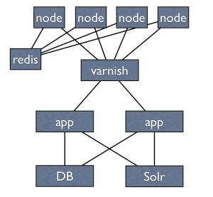 write api in node js redis
