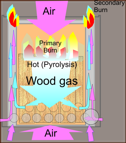 Wood_gas_stove_Principle_of_operation