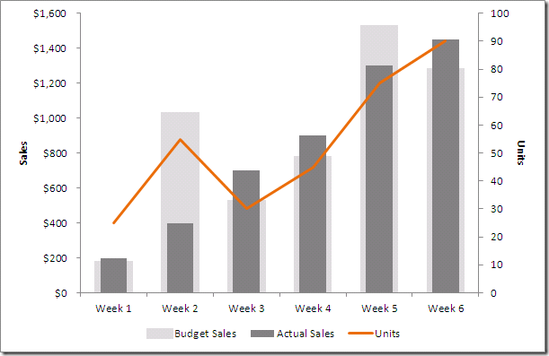 excel how to create a dual axis chart with overlapping bars and a line