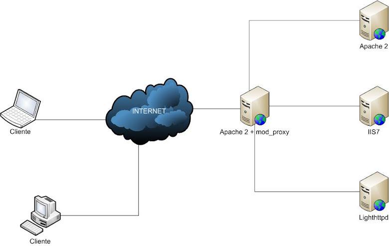 Dos servidores con una IP