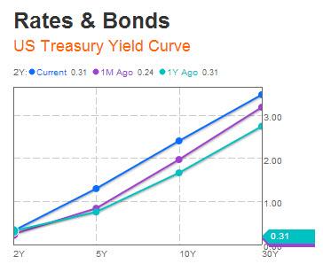 US yield curve 6 20 2013 Nessuna via di scampo