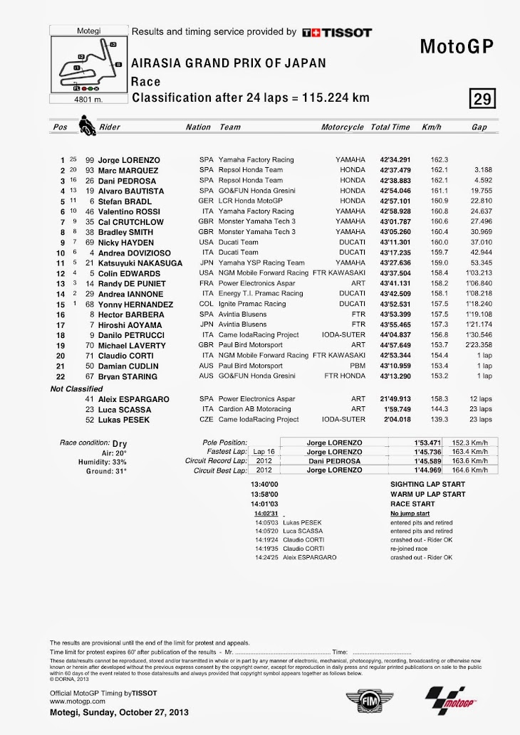 motogp-gara-motegi-classification.jpg