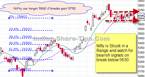 Nifty Chart for NSE Intraday trading