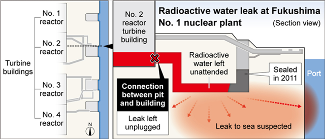 Radioactive water leak at Number 2 reactor at Fukushima Daiichi Number 1 plant, 2 August 2013. TEPCO, the operator of the crippled Fukushima nuclear power plant, sat on its hands for more than two years despite having pledged to seal a leaking hole in a turbine building, Graphic: Asahi Shimbun