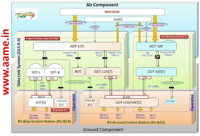 Rustom-UAV-Data-Link-Block-Diagram-R