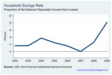 Household Savings Rate