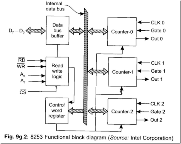programmable interval timer 8253 ~ 8051 microcontrollers interval timer wiring diagram