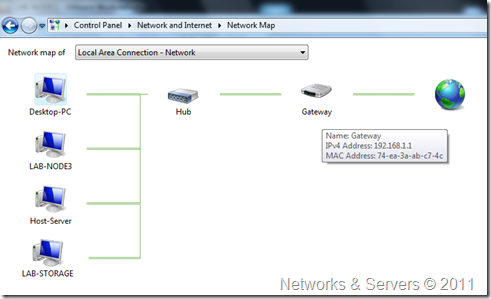 External Virtual Networks