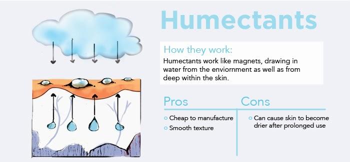 Kết quả hình ảnh cho humectant