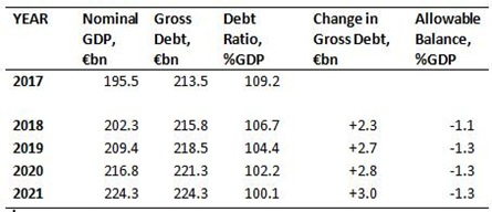 Debt Changes