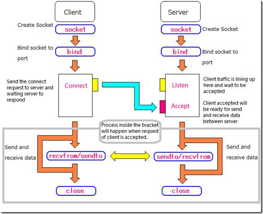 Networking and Socket programming Tutorial on C – @edisonthk