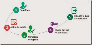 Pasos para entrar a la prepa en linea en Edomex UDG Guadalajara