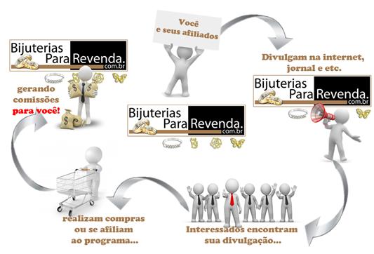 Bijuterias Para Revenda  - Programa de Afiliados