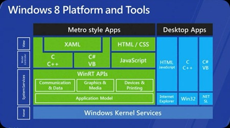 windows-store-to-sell-both-metrostyle-apps-and-standard-win-programs_staan_1
