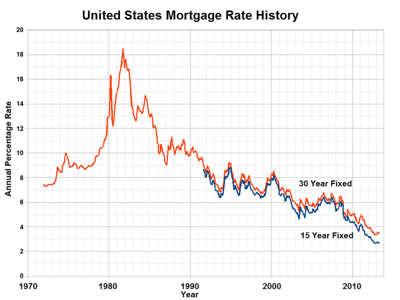 Mortgage applications rose as home loan rates declined