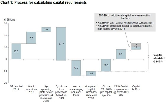 PCAR Capital Calculation