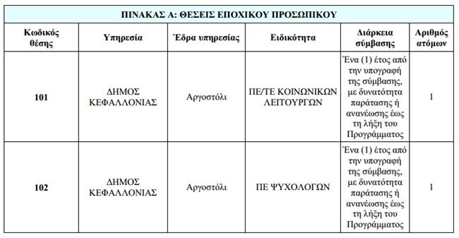 Προσλήψεις κοινωνικών λειτουργών και ψυχολόγου από τον Δήμο ... 26a197ee435