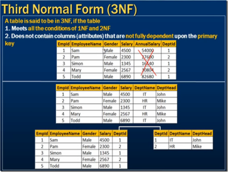 image_thumb%25255B7%25255D  Th Normal Form Example on domain/key normal form, third normal form, point slope form examples, slope-intercept form examples, exponential form examples, second normal form, sixth normal form, fifth normal form, first normal form, boyce–codd normal form, vertex form examples,