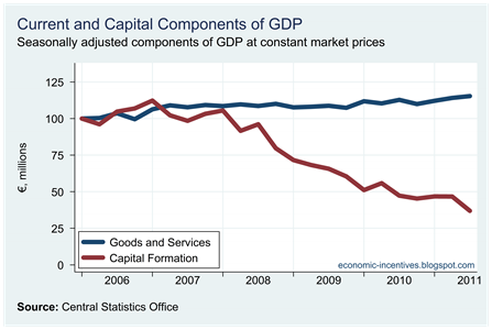 Current and Capital GDP Expenditure