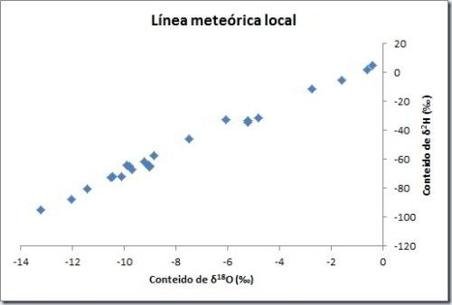 Linea-meteorica-local- excel