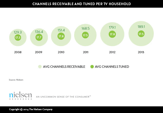 Nielsen-Americans-view-just-17-channels