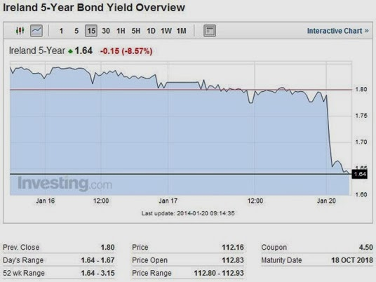 Bond Yields 5yr 20-01-14