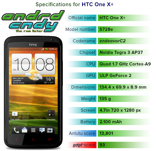 HTC One X+ (endeavorC2) ROM List