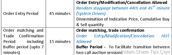 How order is executerd in peiodic auction process