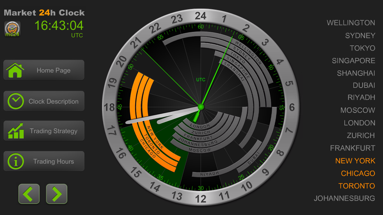 Forex time zone widget