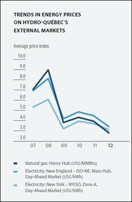 energy price trends