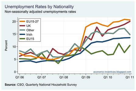 Unemployment Rates by Origin