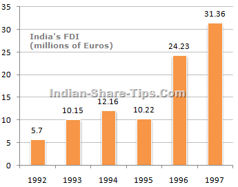 FDI Investment in India - Bar Chart Analysis for Period 1992