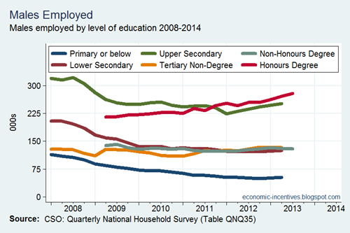 Employment by Education - Males