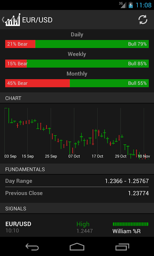 Forex trading simulator android