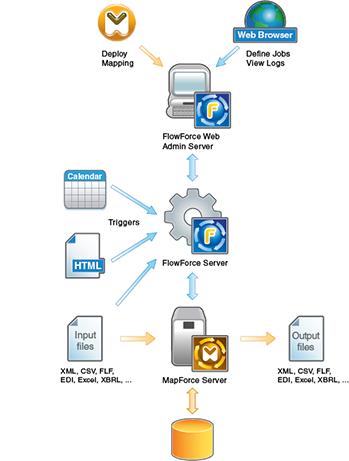 Altova FlowForce Server Beta 1 block diagram