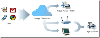 How to use Google Cloud Print from Android Phones ? | By Information