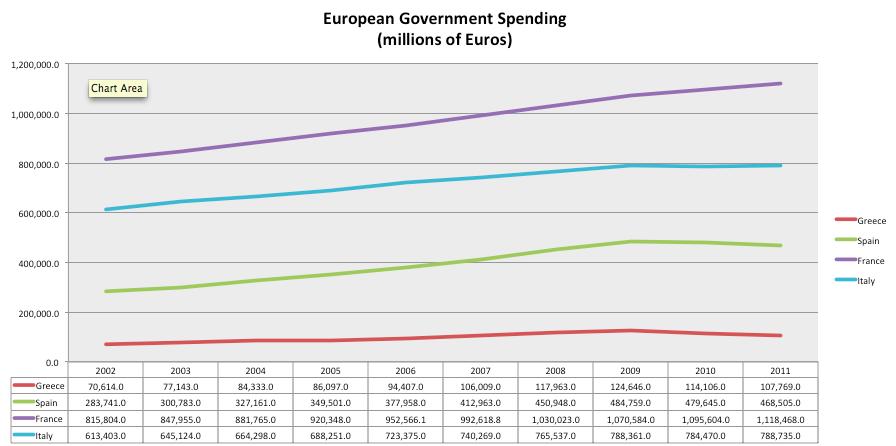 https://lh3.ggpht.com/-9lqRiXDboWE/T6vEr8mQSaI/AAAAAAAABx8/mx40N2rxzK8/s1600/European+Government+Spending.png