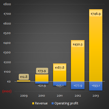 Spotify revenue and operating profit