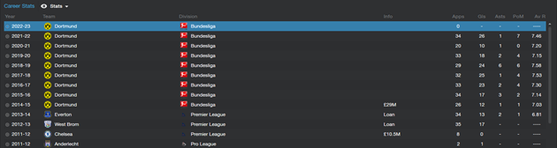 Romelu Lukaku - Career history stats
