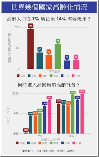 台灣、日本、與其他幾國老齡化情形圖表