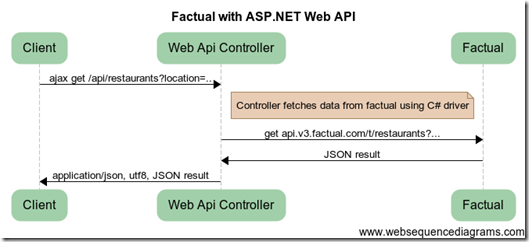 web-api-sample-diagram