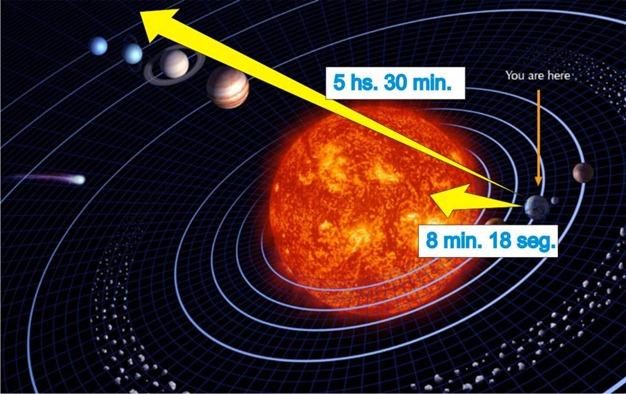 distancia de los astros 2
