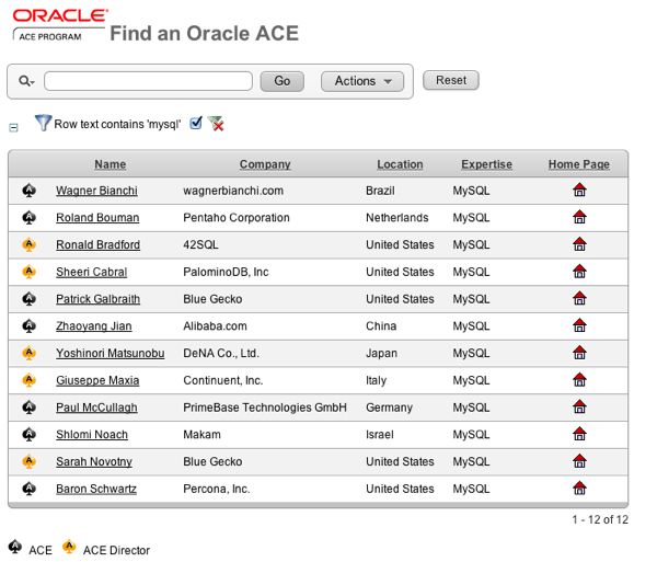 Oracle ACEs for MySQL